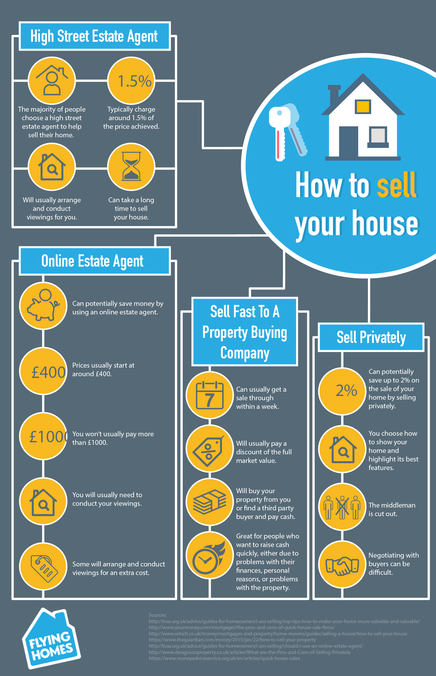4 ways to sell a house - Infographic