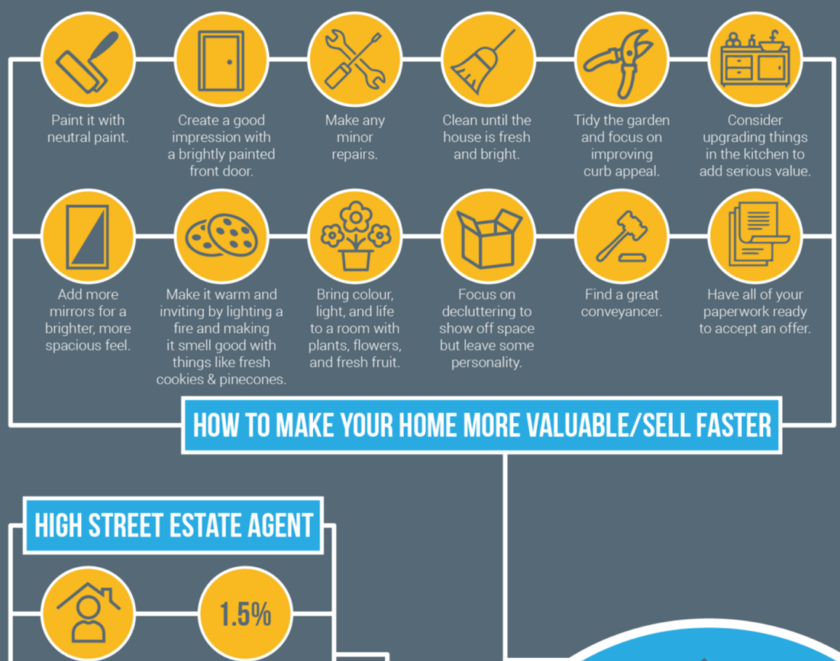 4 best ways to sell a house