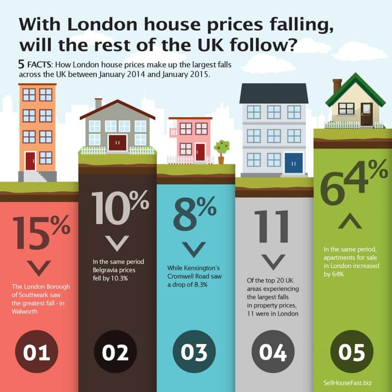 London house prices falling