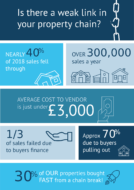 Property chain info-graphic